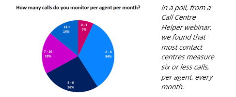 Poll results showing How many calls per agent per month are monitored. 7% monitor 0-1, 34% 2-4, 26% 5-6,, 19% 7-10 and 14% 11+ calls per agent per month
