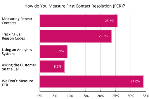 A graph showing how to measure FCR