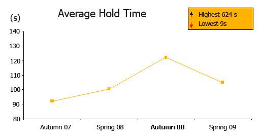 hold-time-spring-09v2