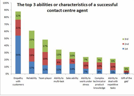 Table: The top 3 abilities or characteristics of a successful contact centre agent