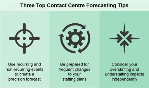 A Guide to Workforce Forecasting in the Contact Centre