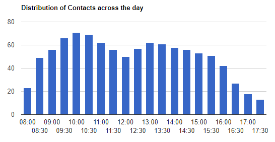 This graph was sourced from our: Erlang Calculator - Day Planner