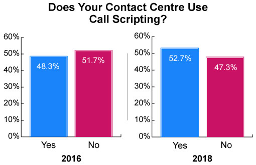 How to Develop the Best Contact Centre Script