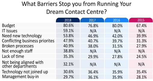 This chart has been sourced from our report: What Contact Centres Are Doing Right Now – How Do You Compare?