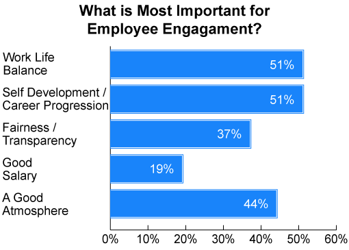 This poll was sourced from our webinar: Driving Employee Engagement with Agents