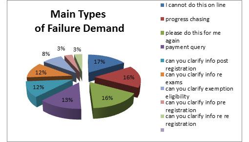 pic chart showin failure demand