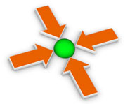 4 arrows pointing towards a single green circle in the middle