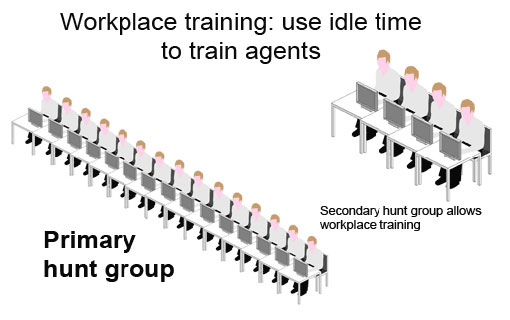 graphic to demonstrate method of training