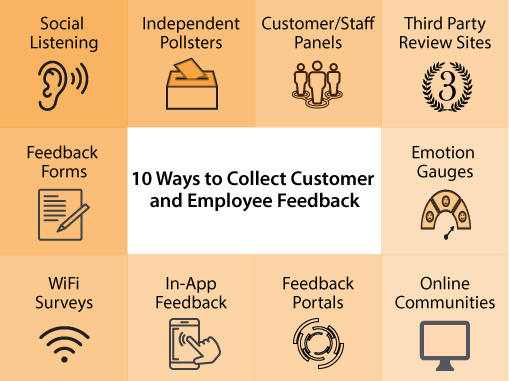A graphic showing different ways to collect customer feedback