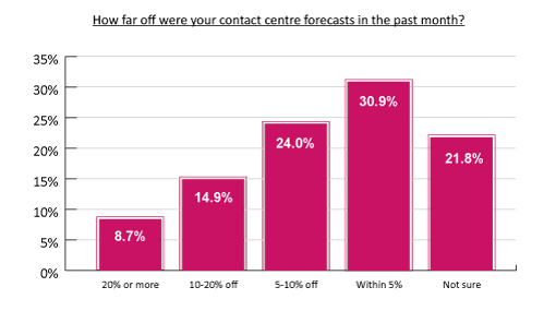 This graph comes from the report: What Contact Centres Are Doing Right Now (2017 Edition)