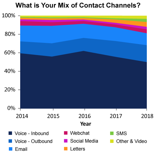 "This graph, taken from our survey ""What Contact Centres Are Doing Right Now - How Do You Compare? (2018 Edition)"", shows the range of different contact types the average contact centre now deals with."