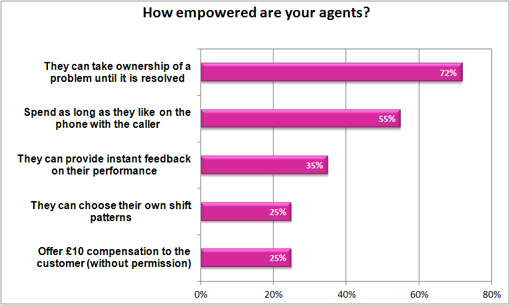 How empowered are your agents?