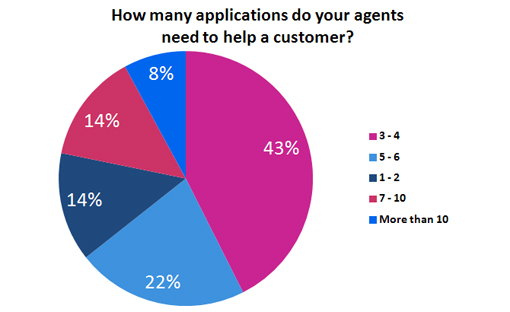 How many applications do your agents need