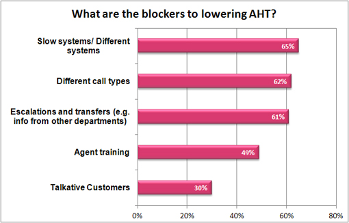 What are the blockers to lowering AHT