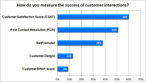 How do you measure the success of customer interactions?
