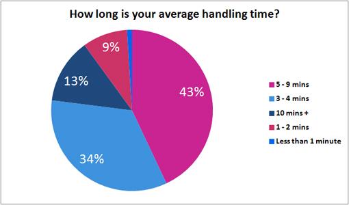 Average Handling Time Poll