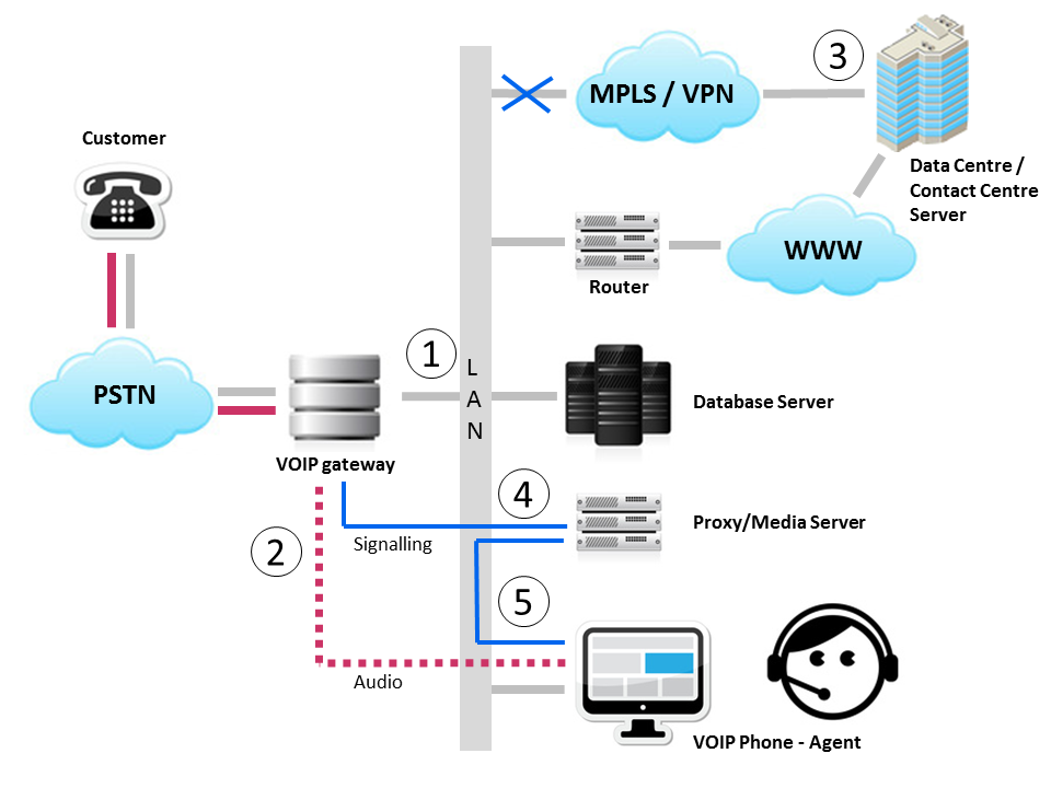 Cloud Contact Centre Operations