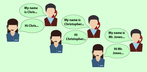 An interaction between an agent and customer, with the agent mirroring what the customer is saying. 'My name is Chris... - Hi Chris' , 'My name is Christopher... - Hi Christopher' ,'My name is Mr. Jones... - Hi Mr. Jones' ,