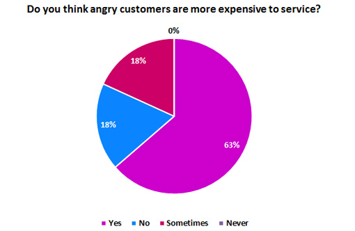 Do you think angry customers are more expensive to service