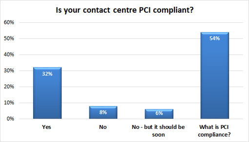 Is-your-contact-centre-PCI-compliant-510