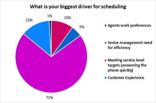 What-is-your-biggest-driver-for-scheduling