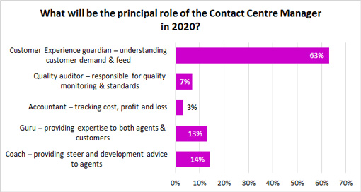 What-will-be-the-principal-role-of-the-Contact-Centre-Manager-in-2020