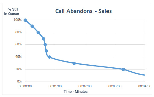 A graph depicting call abandons- sales. % of customers still in a queue verses time in minutes.