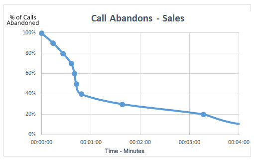 Call Abandon Curve