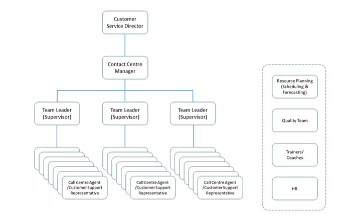 A flow diagram of the typical structure of the call centre. At the apex of the hierarchy is the Customer Service Director, with the Contact Centre Manager below. Reporting to these roles are the team leaders or supervisors. The Call Centre Agent reports into them.