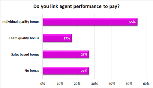 Do-you-link-agent-performance-to-pay