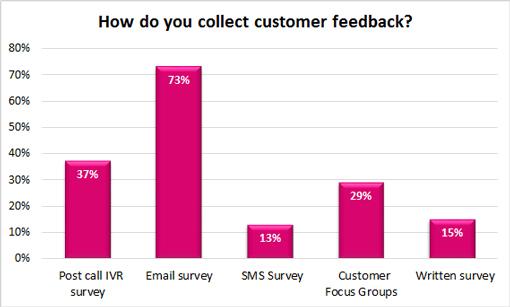 Poll – How do you collect customer feedback?