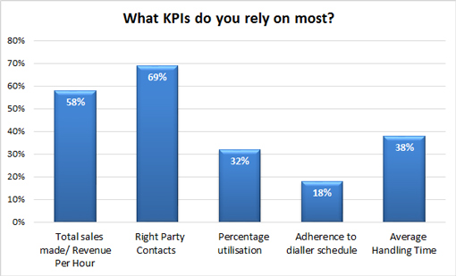 Poll – What KPIs do you rely on most?