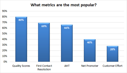 What-metrics-are-the-most-popular