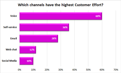 """A bar graph showing the answers to the question """"which channels have the highest customer effort?""""with the answers of 60%-voice, 36%-self service, 28%-email, 12%-web chat, 10%-social media"""
