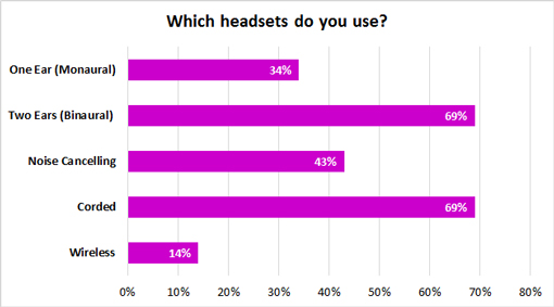 """A bar graph showing the answers to the question """"Which headsets do you use?"""" with the answers of 34%-one ear, 69%-two ear, 43%-noise cancelling, 69%-corded, 14% wireless"""