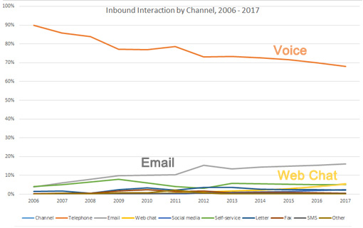 voice-trend-graph-510
