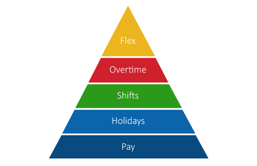 contact-centre-hierarchy-of-needs-510
