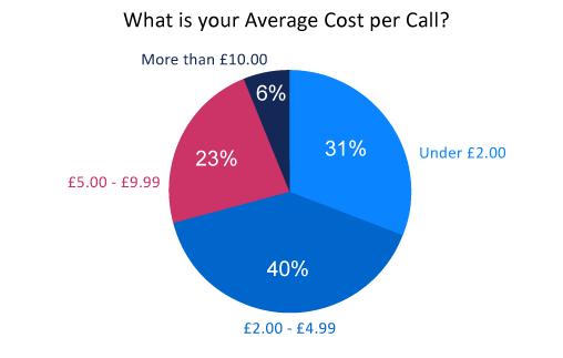 Cost per call какой кэшбэк