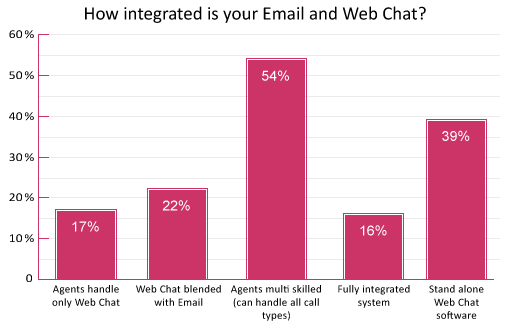 poll-how-integrated-is-your-email-and-web-chat(v2)