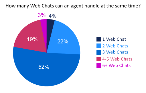 poll-how-many-web-chats-can-an-agent-handle-at-the-same-time(v2)