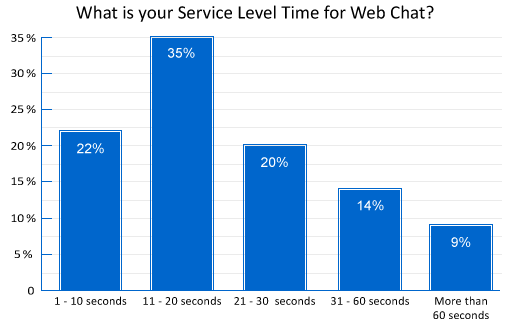 poll-what-is-your-service-level-time-for-web-chat(v3)