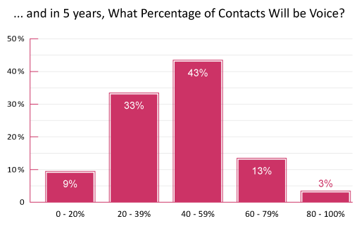 poll-and-in-5-years-what-percentage-of-contacts-will-be-voice