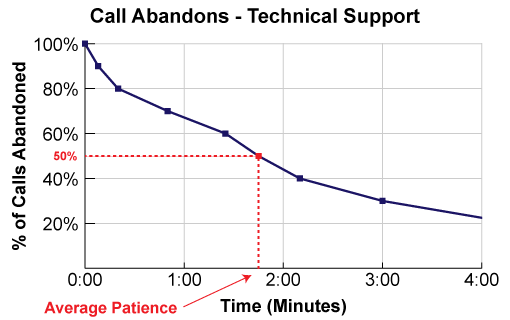 An example of how to calculate Average Patience