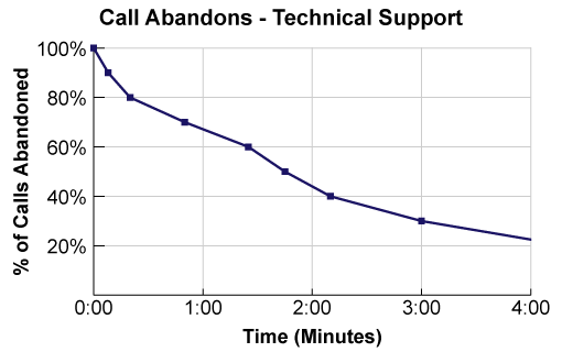 An example of a call abandon curve