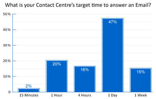 poll-what-is-your-contact-centres-target-time-to-answer-an-email