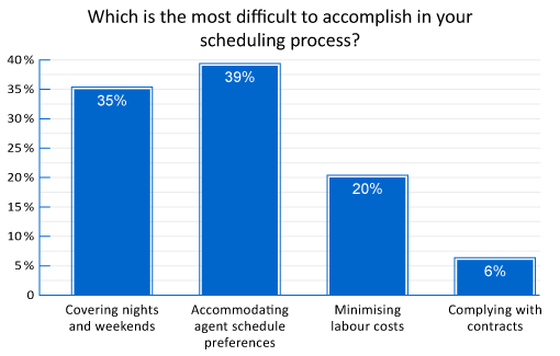 "A graph showing ""which is the most difficult to accomplish in your scheduling process?"" with the answers of 35%- Covering nights and weekends, 39% accommodating agent schedule preferences, 20% minimising labour costs and 6%- complying with contracts"