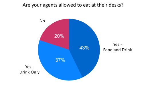 A poll of 283 Call Centre Helper readers revealed 43% allow food and drink at their desks - May 2015