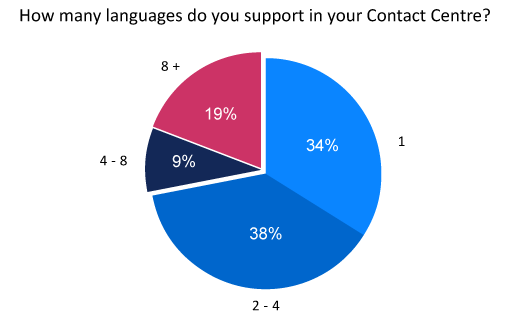 poll-how-many-languages-do-you-support-in-your-contact-centre-2
