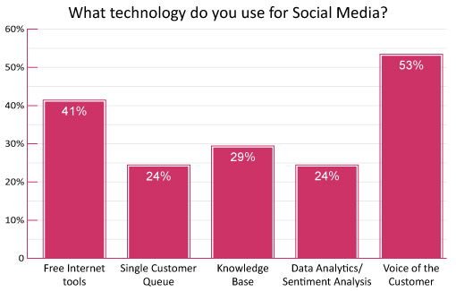 41% of Contact Centres Use Free Internet Tools for Social