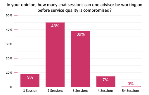 Poll-how-many-chat-sessions-can-one-advisor-be-working-on-before-service-quality-is-compromised